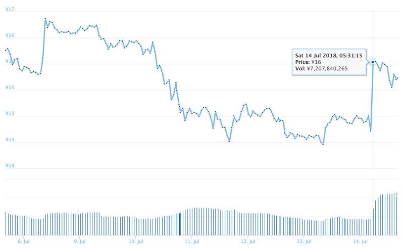2018年7月14日ADAのチャート(引用:coingecko.com)