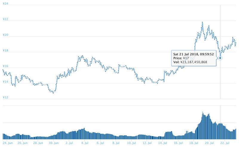 2018年7月23日 ADAのチャート(引用:coingecko.com)