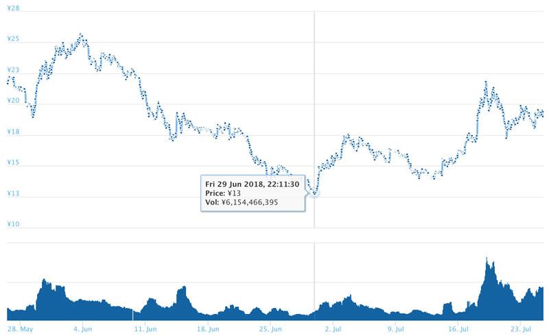 2018年7月25日 ADAのチャート(引用:coingecko.com)