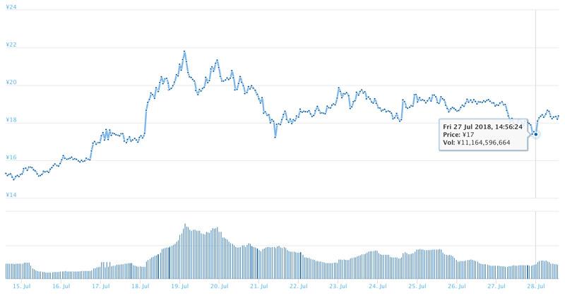 2018年7月27日 ADAの価格(引用:coingecko.com)