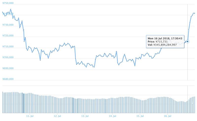 2018年7月16日ビットコインのチャート(引用:coingecko.com)