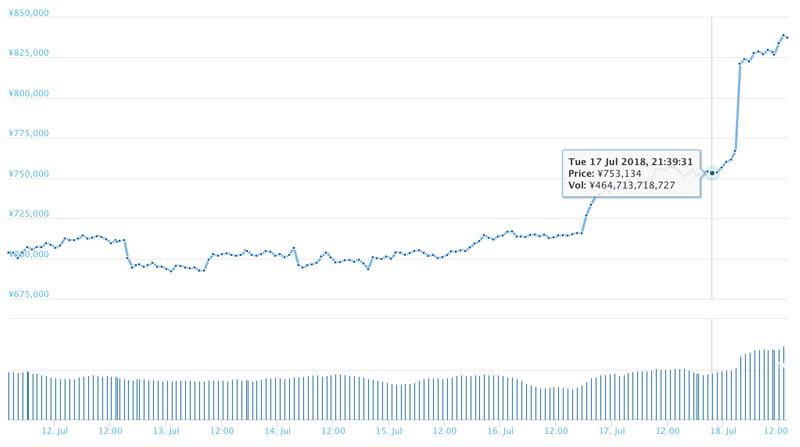 2018年7月18日 ビットコインのチャート(引用:coingecko.com)