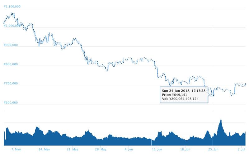 2018年7月2日ビットコインのチャート(引用;coingecko.com)