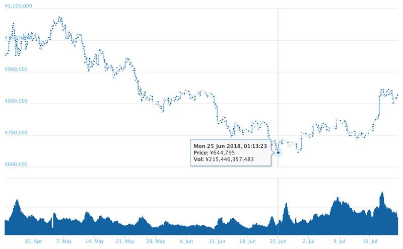 2018年7月22日 ビットコインのチャート(引用:coingecko.com)