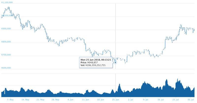 2018年7月31日 ビットコインのチャート(引用:coingecko.com)