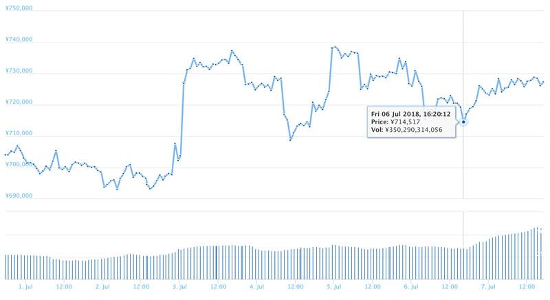 2018年7月7日のビットコインチャート(引用:coingecko.com)