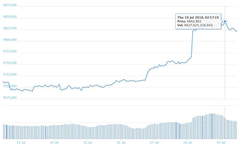 2018年7月19日 ビットコインのチャート(引用:coingecko.com)