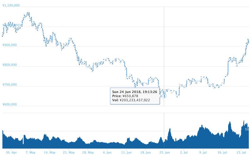2018年7月25日 ビットコインのチャート(引用;coingecko.com)