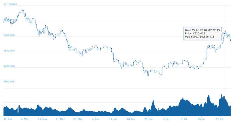 2018年7月27日 ビットコインチャート(引用:coingecko.com)