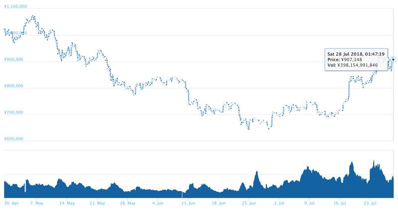 2018年7月28日 ビットコインのチャート(引用:coingecko.com)