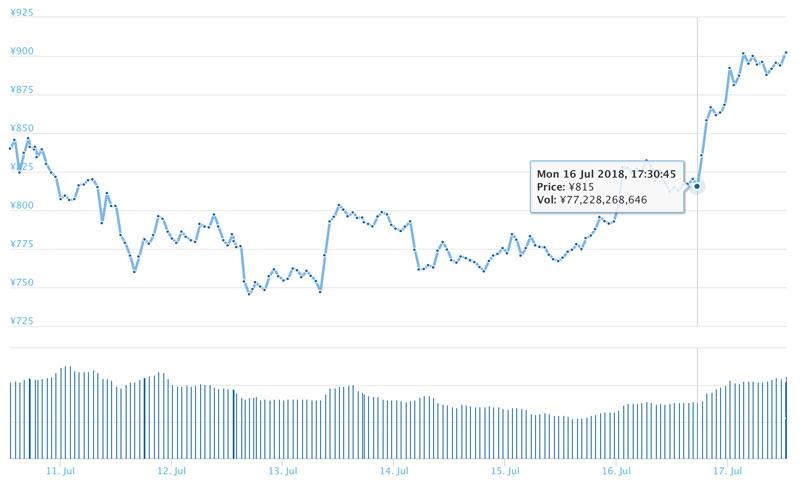 2018年7月16日 EOSのチャート(引用:coingecko.com)