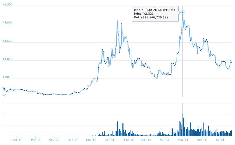 長期的なイオスのチャート(引用:coingecko.com)