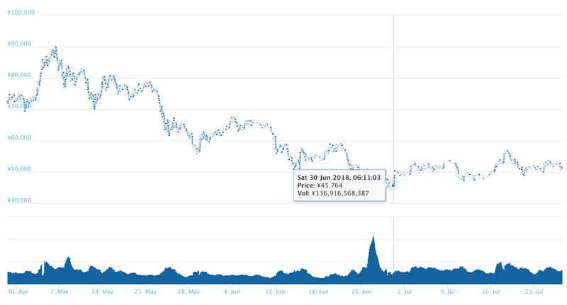 2018年7月27日 イーサリアムのチャート(引用:coingecko.com)