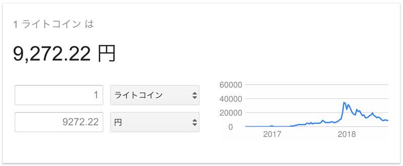 google-ltc