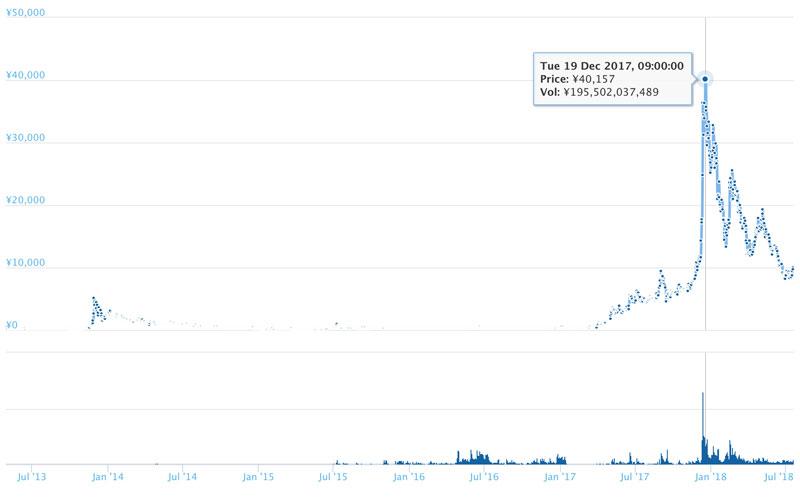 長期的なライトコインのチャート(引用:coingecko.com)