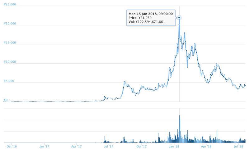 長期的なネオのチャート(引用:coingecko.com)