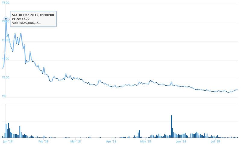 長期的なナーガコインのチャート(引用:coingecko.com)