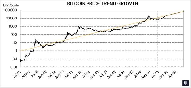 pantera-capital-btc-price