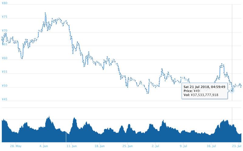 2018年7月23日 XRPのチャート(引用:coingecko.com)