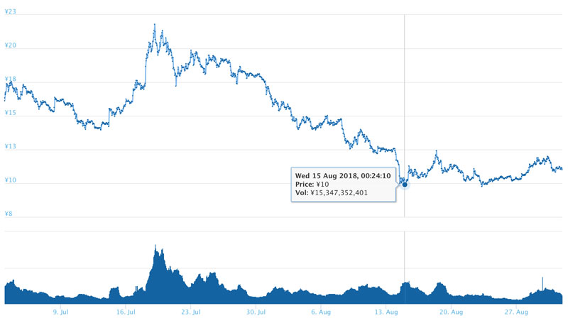 2018年8月 カルダノエイダコインのチャート(引用:coingecko.com)