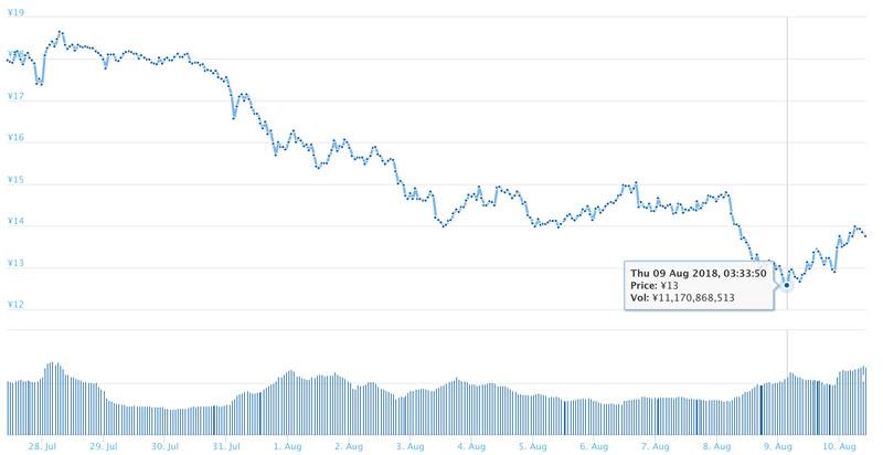 2018年8月10日 ADAのチャート(引用:coingecko.com)