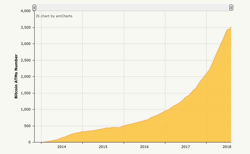 ビットコインATMの設置台数の変化(引用:coinatmradar.com)