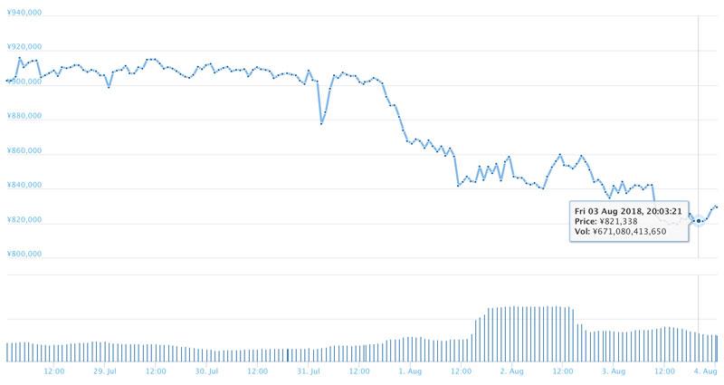 2018年8月3日 ビットコインのチャート(引用:coingecko.com)