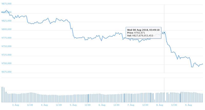 2018年8月9日 ビットコインのチャート(出典:coingecko.com)