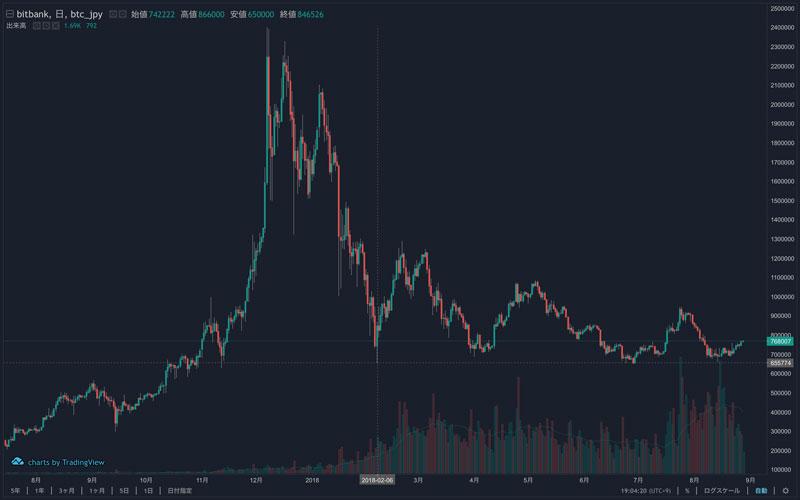2018年8月28日 BTC/JPYのチャート(引用:bitbank)