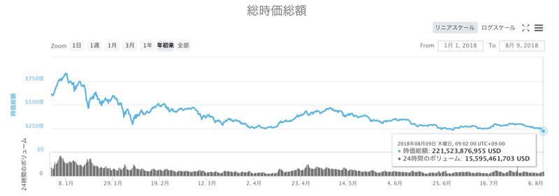 仮想通貨全体の総時価総額(出典:coinmarketcap.com)