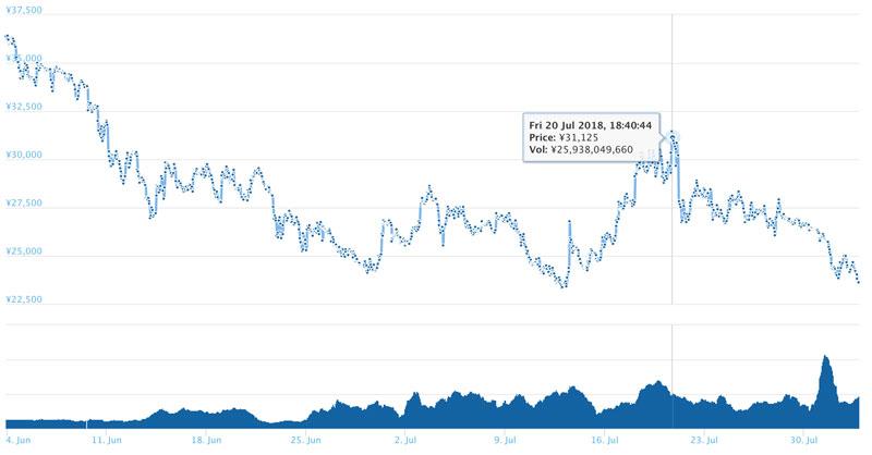 2018年8月2日 DASHのチャート(引用:coingecko.com)