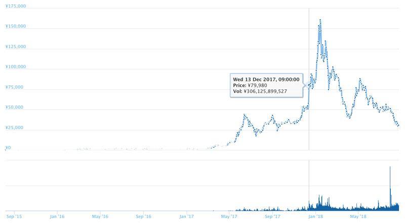 2017年12月12日頃のイーサリアム価格(引用:coingecko.com)
