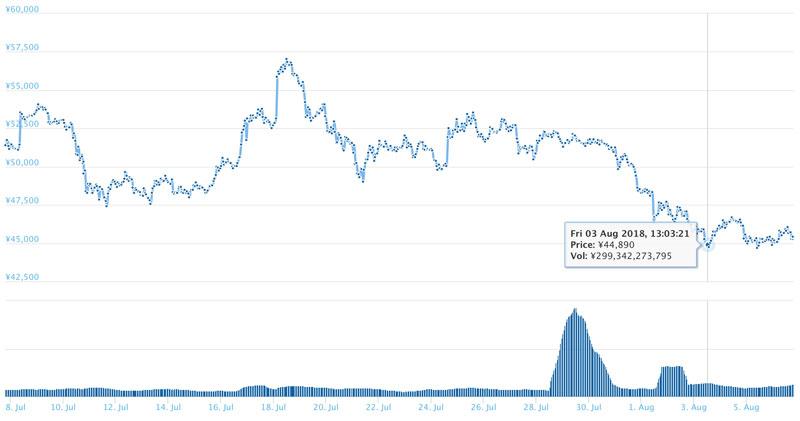 2018年8月6日 ETHのチャート(引用:coingecko.com)