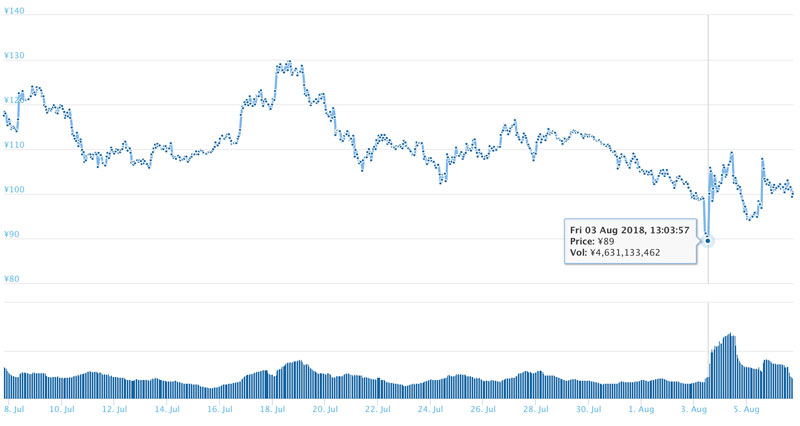 2018年8月6日 IOTAのチャート(引用:coingecko.com)