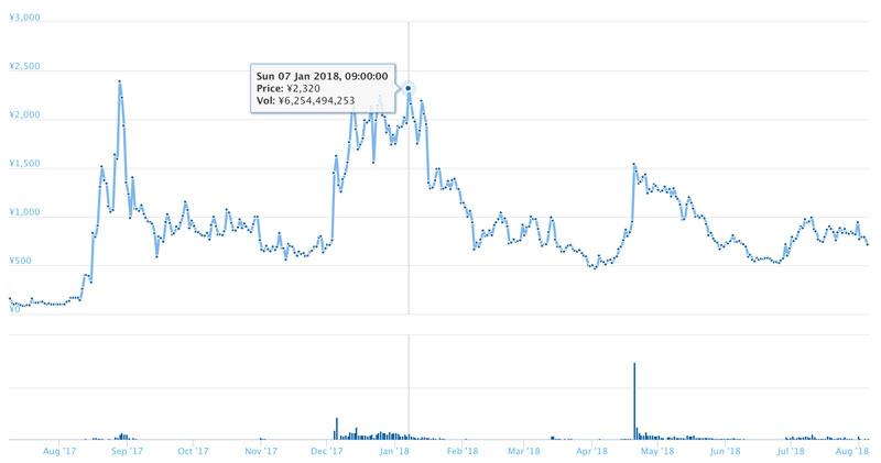 Monaco Token(MCO)の価格推移(引用:coingecko.com)