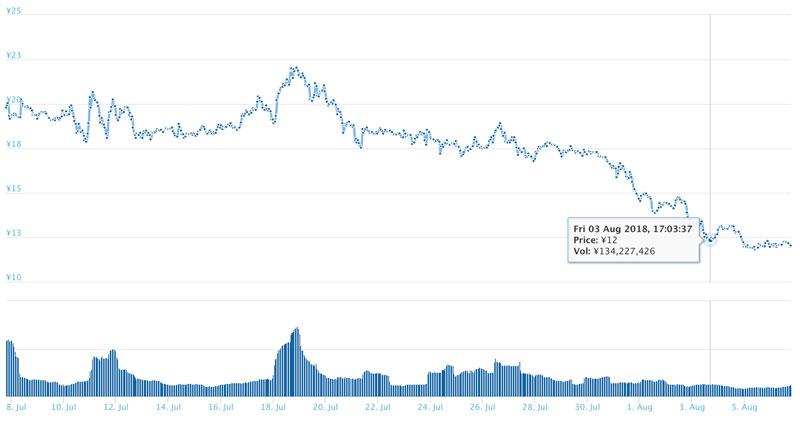 2018年8月6日 SRNのチャート(引用:coingecko.com)