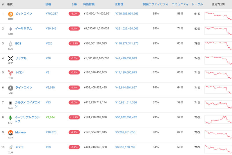 時価総額トップ10位にランキングされている仮想通貨の価格推移(出典:coingecko.com)