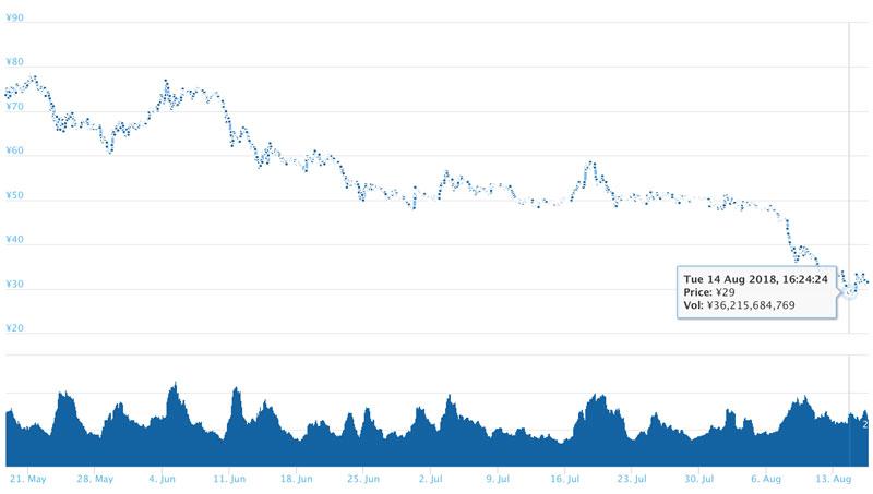 2018年8月16日 XRPのチャート(引用:coingecko.com)