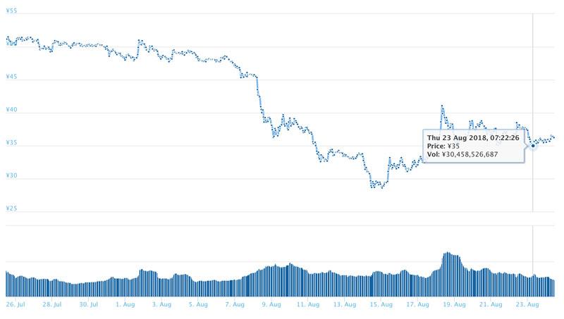 2018年8月24日 XRPのチャート(引用:coingecko.com)