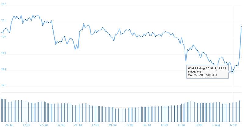 2018年8月1日 リップルのチャート(引用:coingecko.com)