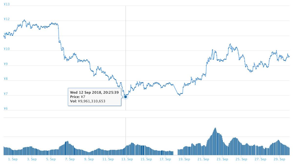カルダノエイダコイン(ADA)2018年9月の価格推移(引用:coingecko.com)