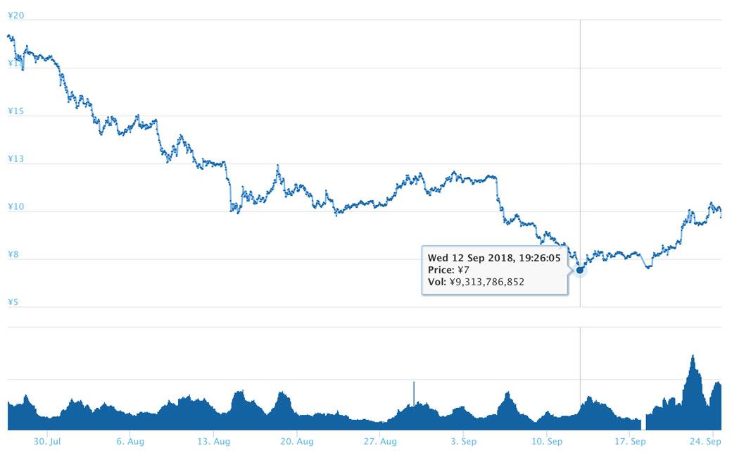 2018年9月24日 ADAのチャート(引用:coingecko.com)