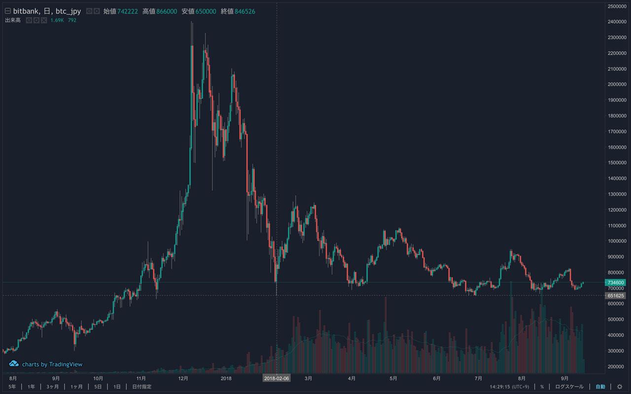 BTC/JPYのチャート 長期的な価格推移(引用:bitbank)