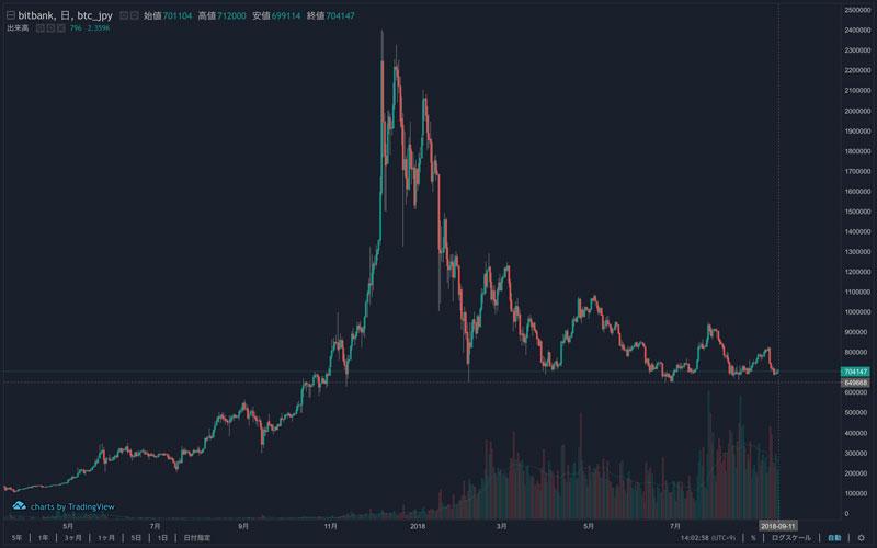 2018年9月11日 BTC/JPYのチャート(引用:bitbank)