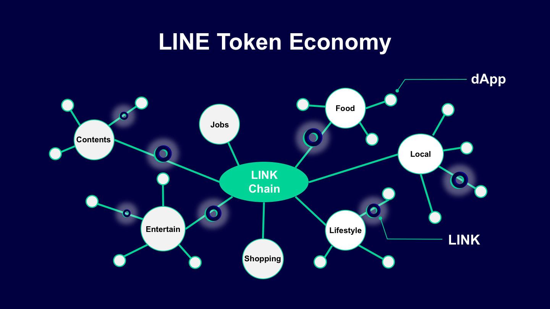 「LINE Token Economy」のイメージ(引用:linecorp.com)