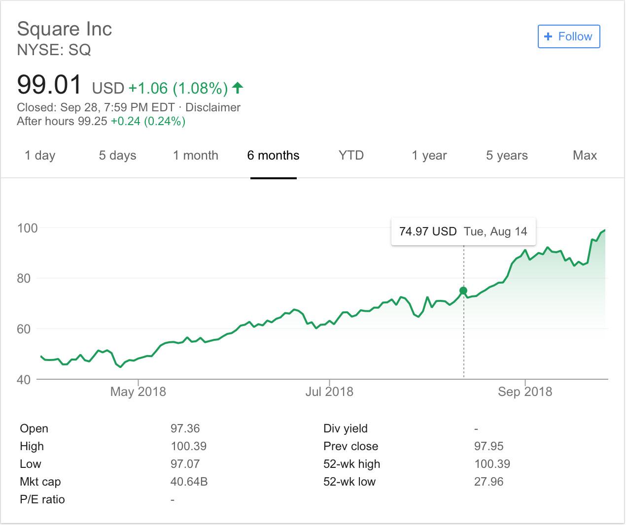 仮想通貨決済アプリの公開後に成長を加速させる「Square社」の株価