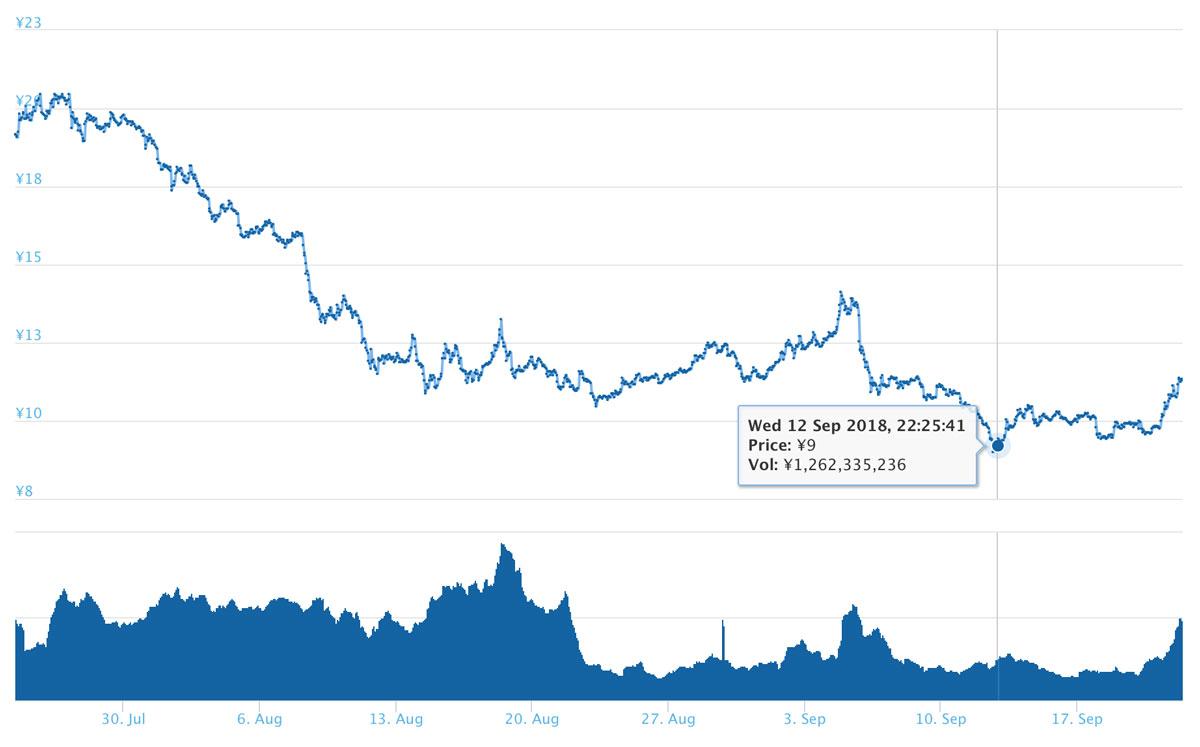 2018年9月22日 XEMのチャート(引用:coingecko.com)