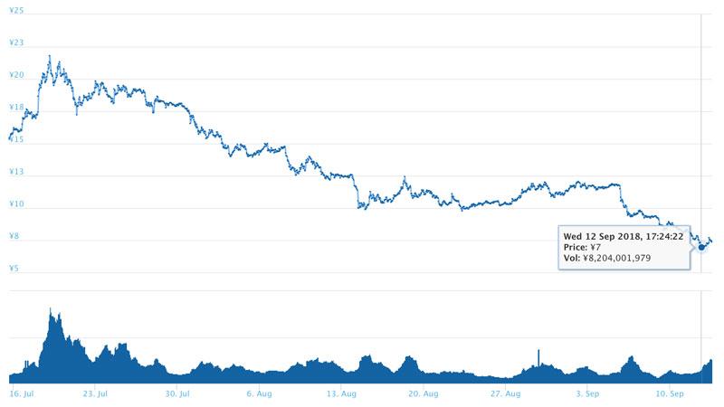 2018年9月13日 ADAのチャート(引用:coingecko.com)