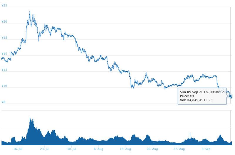 2018年9月9日 ADAのチャート(引用:coingecko.com)