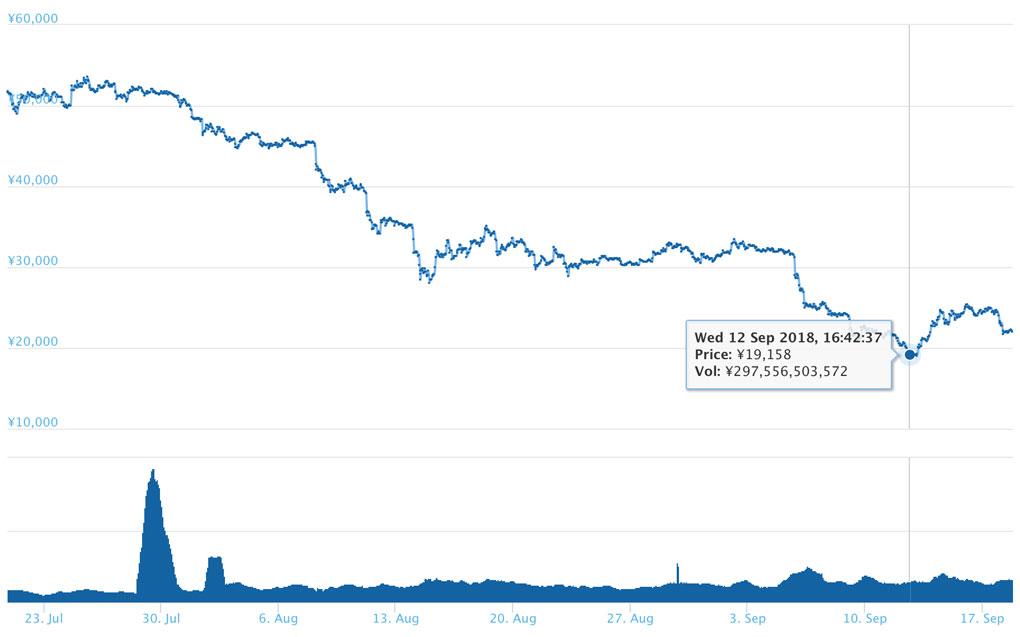 2018年9月18日 ETHのチャート(引用:coingecko.com)